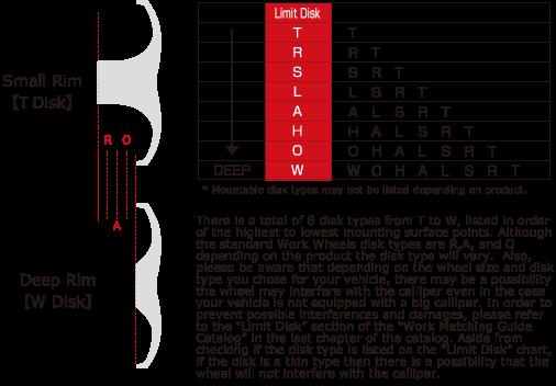 装着可能ディスク(Limit Disk)限度記号対応表